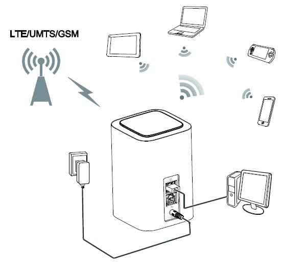 lte  4g  router von huawei mieten
